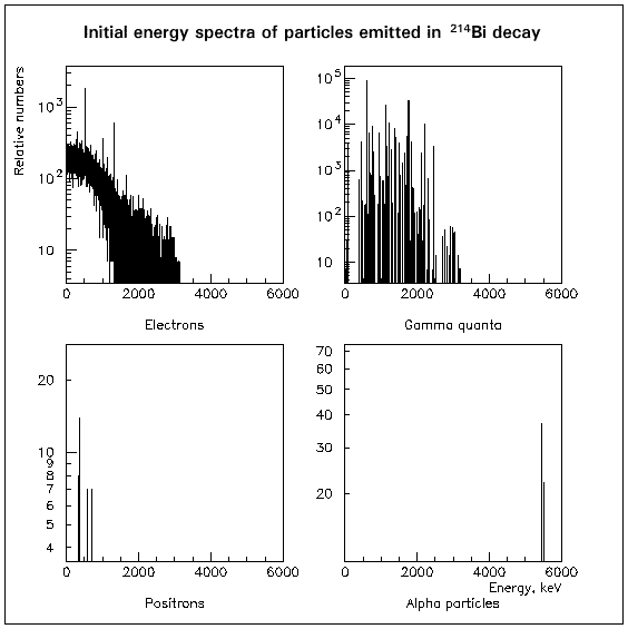 Initial energy spectra of particles emitted in decay of 214-Bi